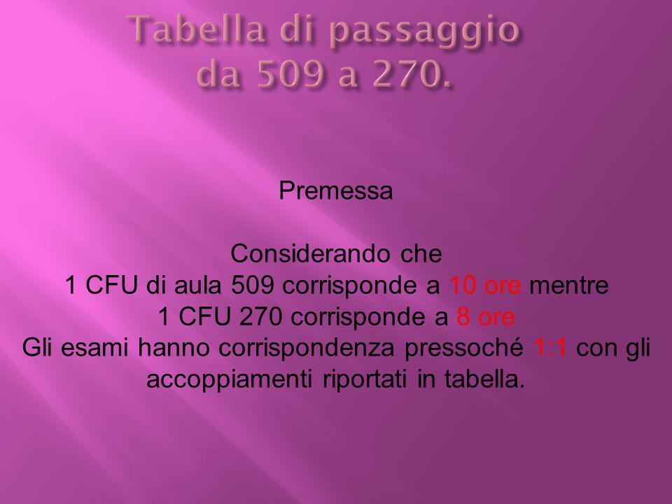 Premessa Considerando che 1 CFU di aula 509 corrisponde a 10 ore mentre 1 CFU 270 corrisponde a 8 ore Gli esami hanno corrispondenza pressoché 1:1 con gli accoppiamenti riportati in tabella.