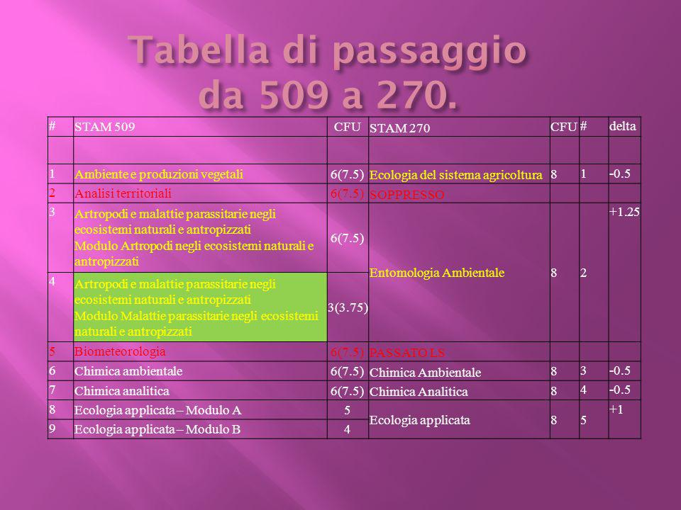 # STAM 509CFU STAM 270 CFU #delta 1 Ambiente e produzioni vegetali6(7.5) Ecologia del sistema agricoltura 8 1-0.5 2 Analisi territoriali6(7.5) SOPPRES