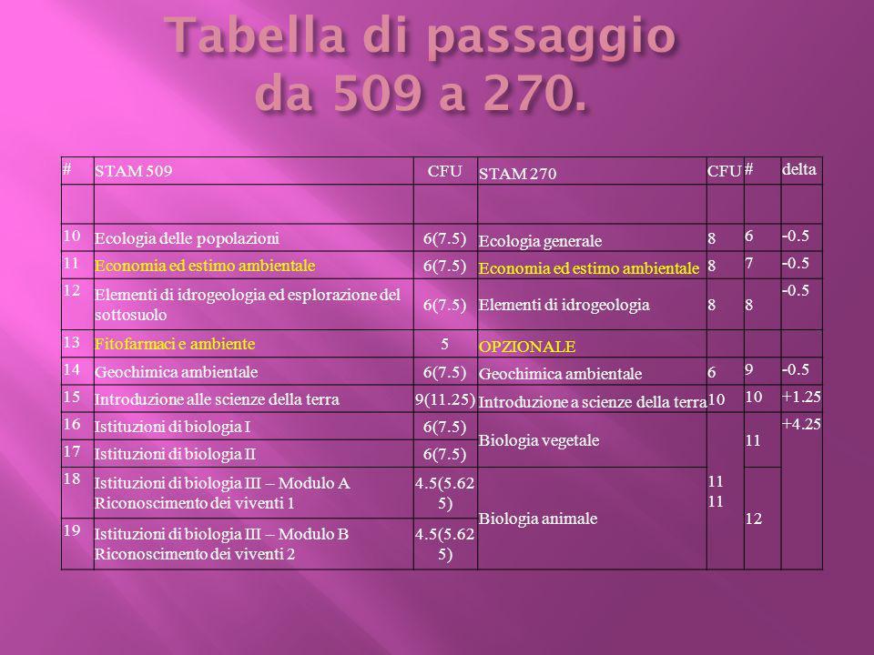 # STAM 509CFU STAM 270 CFU #delta 20 Istituzioni di matematiche6(7.5) Istituzioni di matematica e statistica 9 130 Informatica3 21 Legislazione ambientale6(7.5) PASSATO LS Lingua straniera (INGLESE)3 3 0 22 Microbiologia ambientale6(7.5) Microbiologia ambientale 8 14-0.5 23 Principi di chimica fisica3(3.75) Chimica Generale ed Inorganica e Chimica Fisica 1215 -0.75 24 Principi di chimica generale e inorganica6(7.5) 25 Principi di chimica organica6(7.5) Chimica Organica 8 16-0.5 26 Principi di fisica6(7.5) Fisica 8 17-0.5 27 Sistemi produttivi zootecnici e ambiente6(7.5) Sistemi zootecnici e ambiente 8 18-0.5 Insegnamenti a scelta*11 Insegnamenti a scelta 16 19 Prova finale6(7.5)3 Tirocinio e altre attività53 Tabella di passaggio da 509 a 270.
