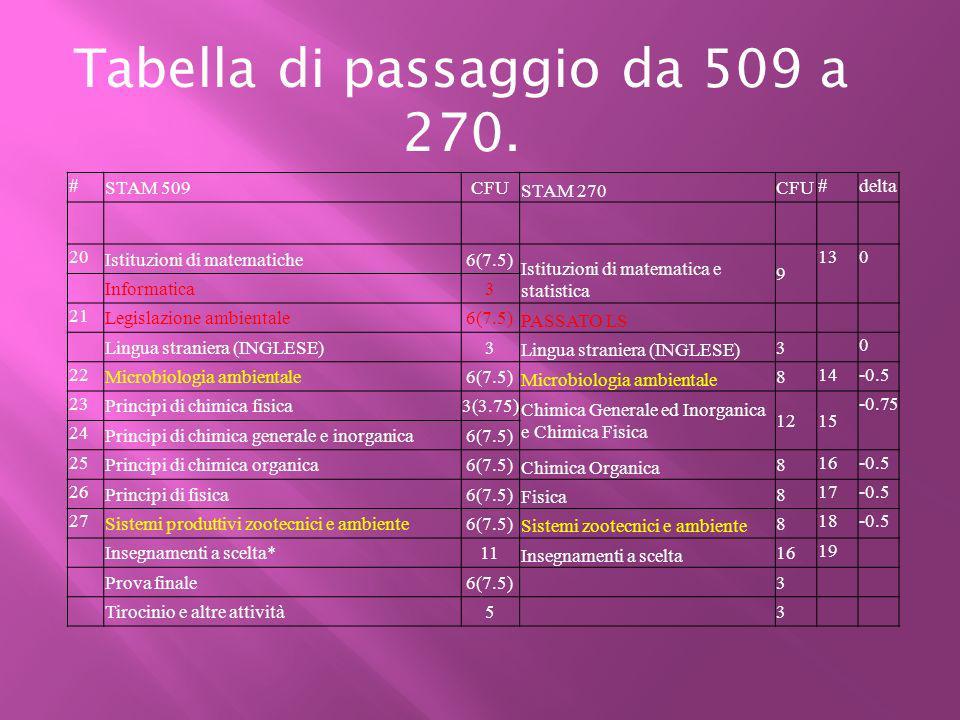 # STAM 509CFU STAM 270 CFU #delta 20 Istituzioni di matematiche6(7.5) Istituzioni di matematica e statistica 9 130 Informatica3 21 Legislazione ambien