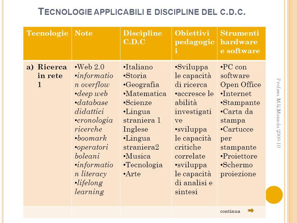 T ECNOLOGIE APPLICABILI E DISCIPLINE DEL C. D. C. TecnologieNoteDiscipline C.D.C Obiettivi pedagogic i Strumenti hardware e software a) Ricerca in ret