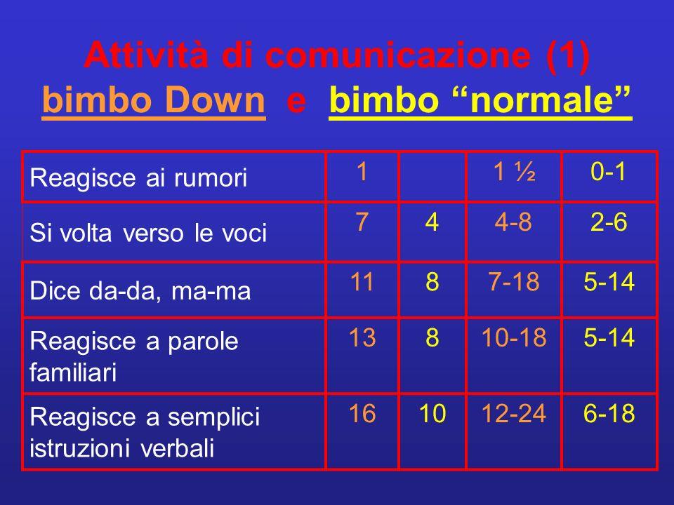 Attività di comunicazione (1) bimbo Down e bimbo normale Reagisce ai rumori 11 ½0-1 Si volta verso le voci 744-82-6 Dice da-da, ma-ma 1187-185-14 Reag