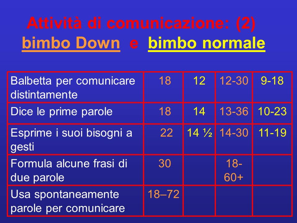 Attività di comunicazione: (2) bimbo Down e bimbo normale Balbetta per comunicare distintamente 181212-309-18 Dice le prime parole 181413-3610-23 Espr
