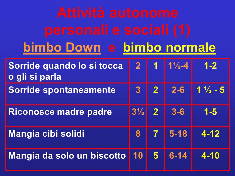 Attività autonome personali e sociali (1) bimbo Down e bimbo normale Sorride quando lo si tocca o gli si parla 211½-41-2 Sorride spontaneamente322-61