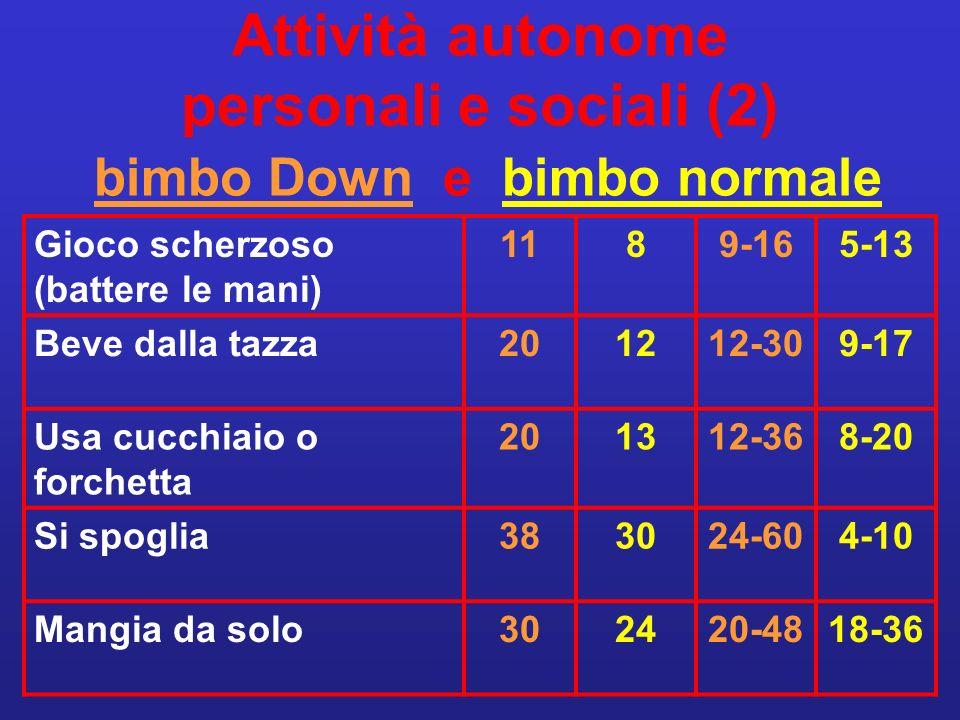 Attività autonome personali e sociali (2) bimbo Down e bimbo normale Gioco scherzoso (battere le mani) 1189-165-13 Beve dalla tazza201212-309-17 Usa c