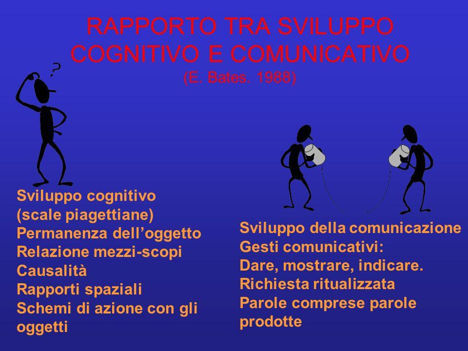 RAPPORTO TRA SVILUPPO COGNITIVO E COMUNICATIVO (E. Bates. 1988) Sviluppo cognitivo (scale piagettiane) Permanenza delloggetto Relazione mezzi-scopi Ca