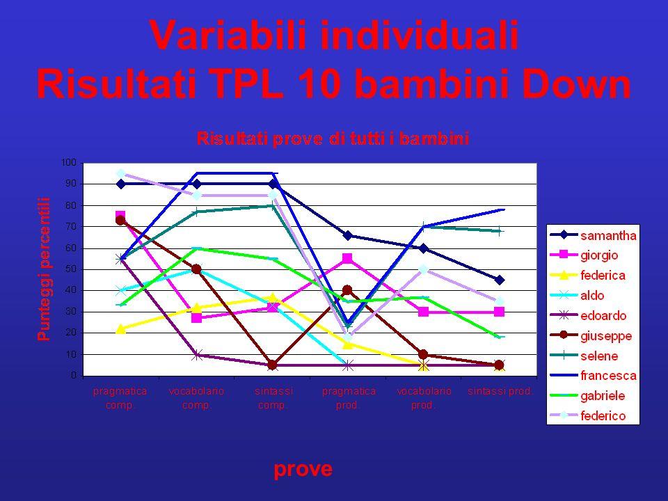 Variabili individuali Risultati TPL 10 bambini Down prove