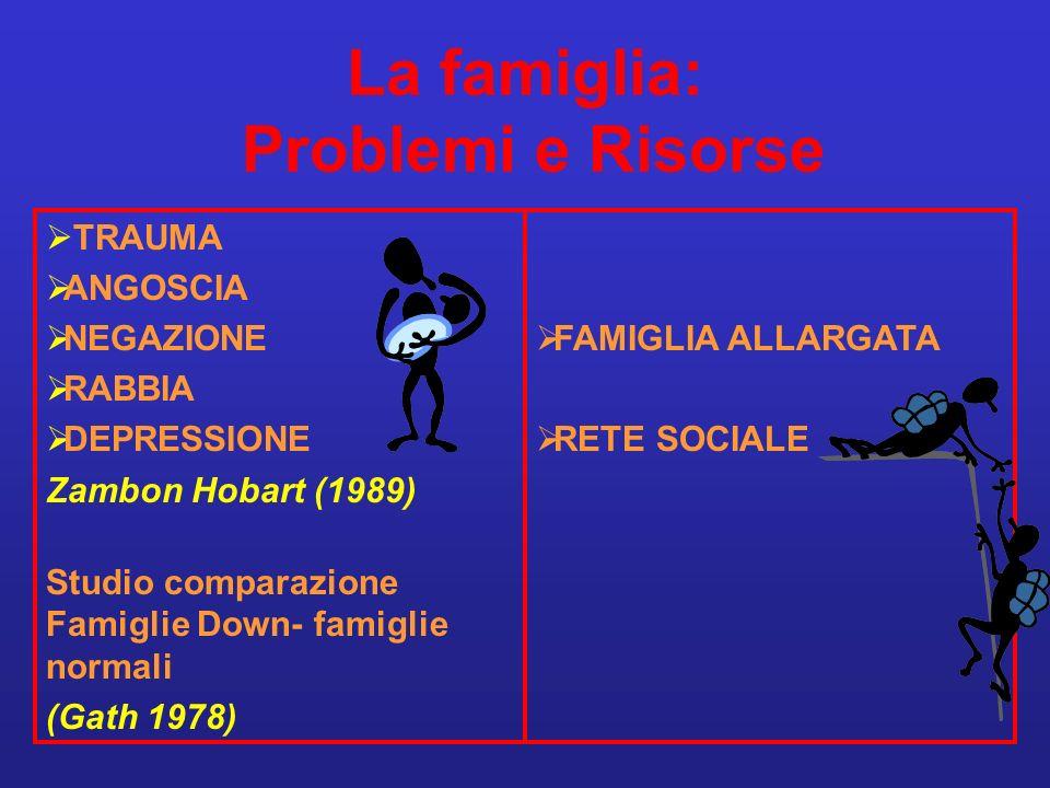 La famiglia: Problemi e Risorse TRAUMA ANGOSCIA NEGAZIONE RABBIA DEPRESSIONE Zambon Hobart (1989) Studio comparazione Famiglie Down- famiglie normali