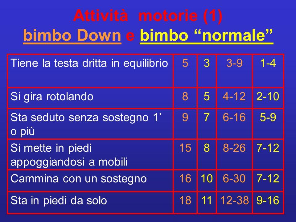 Attività di motorie (2) bimbo Down e bimbo normale Cammina da solo191213-489-17 Sale le scale aiutato301720-4812-24 Scende le scale aiutato 361724-60+13-24 Corre48 Salta da fermo48-60