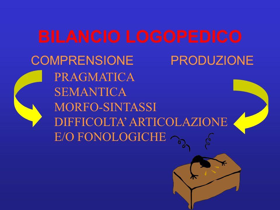 BILANCIO LOGOPEDICO COMPRENSIONEPRODUZIONE PRAGMATICA SEMANTICA MORFO-SINTASSI DIFFICOLTA ARTICOLAZIONE E/O FONOLOGICHE