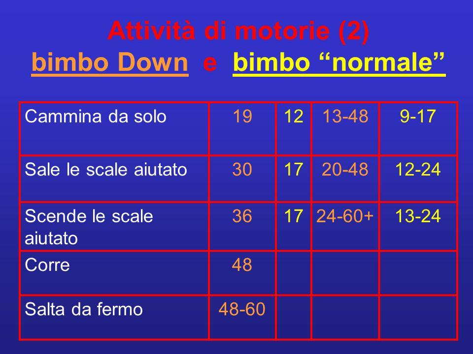 Attività di motorie (2) bimbo Down e bimbo normale Cammina da solo191213-489-17 Sale le scale aiutato301720-4812-24 Scende le scale aiutato 361724-60+