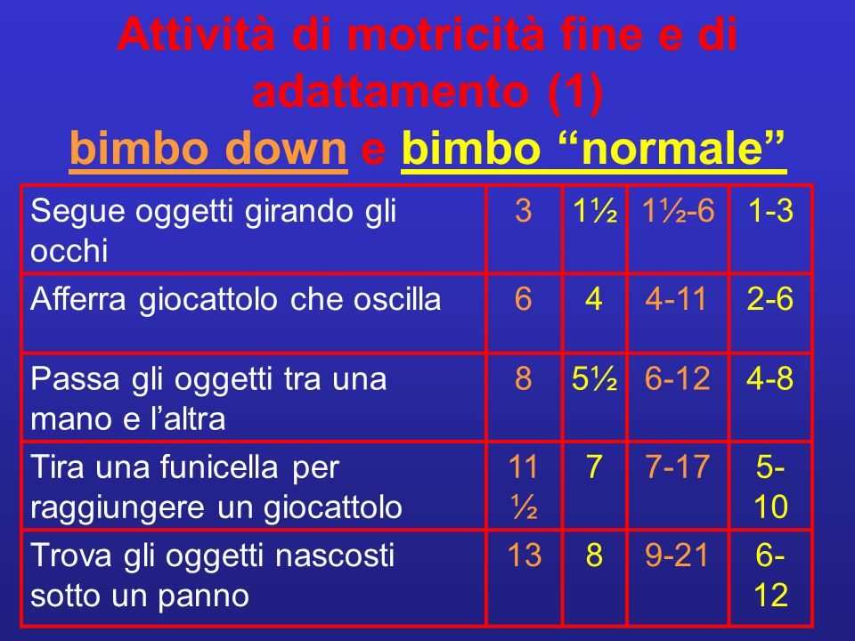 Attività di motricità fine e di adattamento (2) bimbo down e bimbo normale Mette 3 o + oggetti in una tazza o scatola 191212-349-18 Costruisce torre con 2 cubi201414-3210-19 Completa mosaico di 3 figure 332220-4816- 30+ Copia un circolo483030-60+20-40 Accoppia figure e colori4-5 Fa giochi con regole semplici4-5