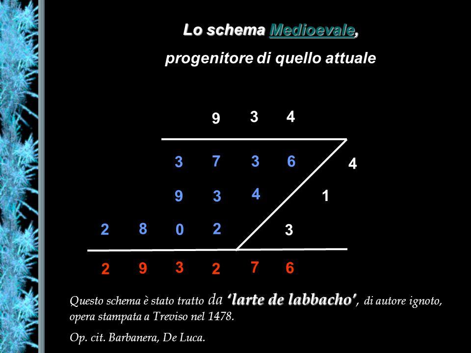 Lo schema Medioevale, Medioevale progenitore di quello attuale 9 3 4 4 1 3 6 3 7 3 4 3 9 2 0 8 2 2 9 3 2 7 6 larte de labbacho Questo schema è stato tratto da larte de labbacho, di autore ignoto, opera stampata a Treviso nel 1478.