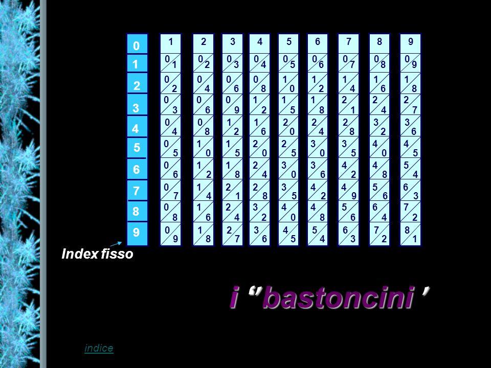 Moltiplicazione ad una cifra : Es.