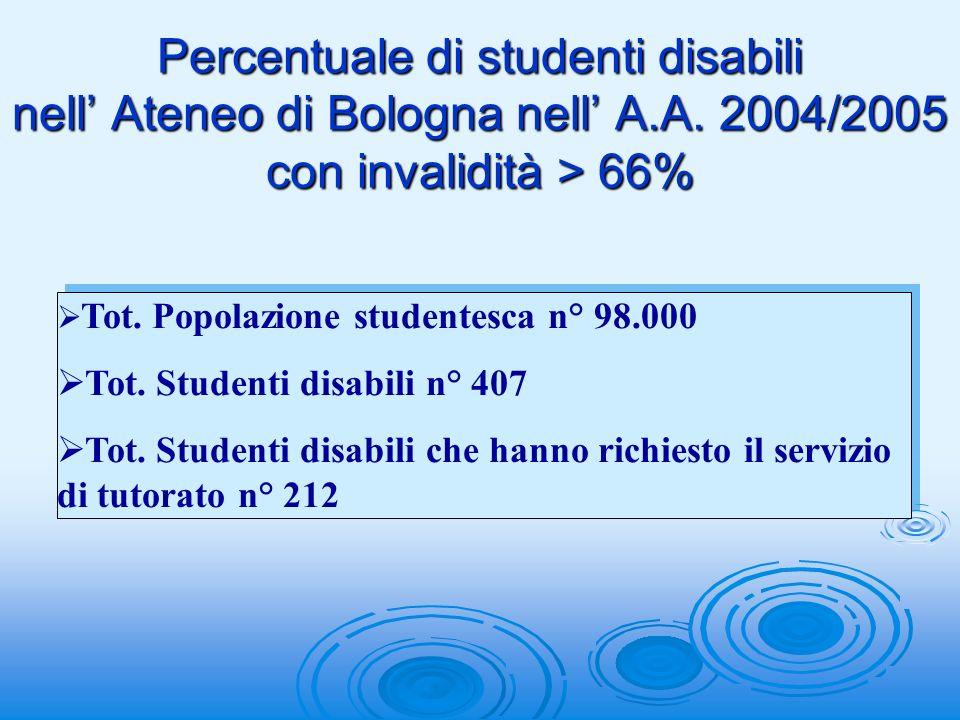 Percentuale di studenti disabili nell Ateneo di Bologna nell A.A.