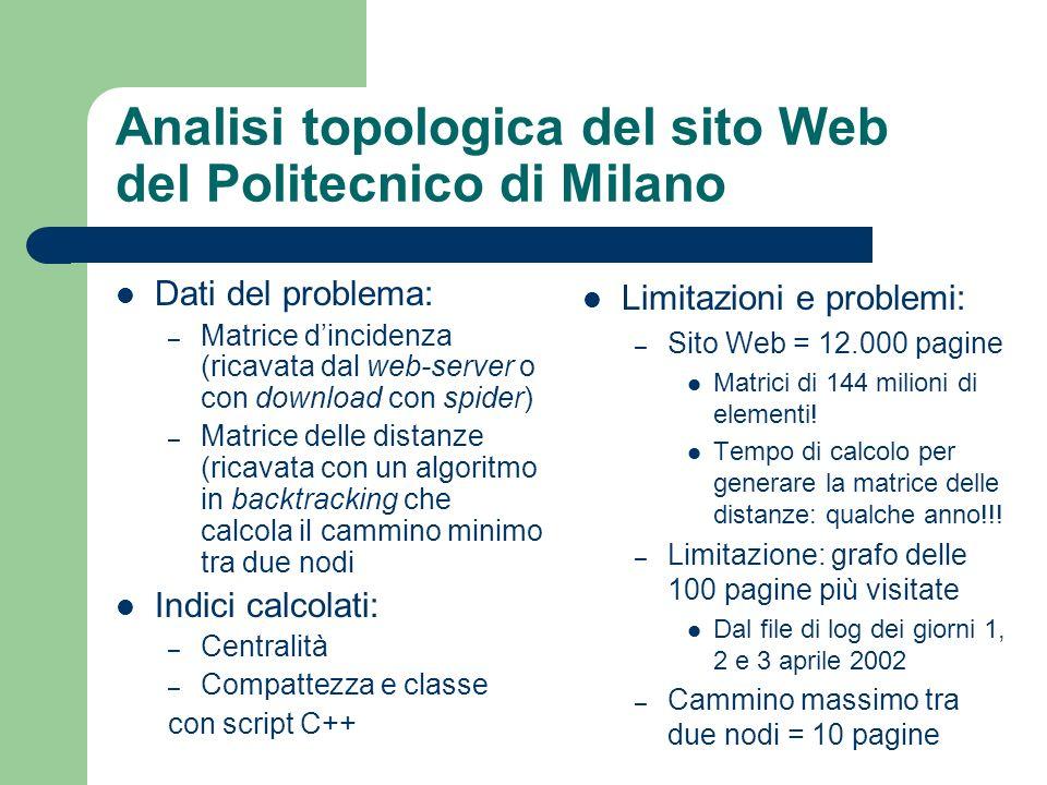 Analisi topologica del sito Web del Politecnico di Milano Dati del problema: – Matrice dincidenza (ricavata dal web-server o con download con spider)