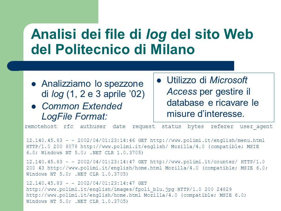 Analisi dei file di log del sito Web del Politecnico di Milano Analizziamo lo spezzone di log (1, 2 e 3 aprile 02) Common Extended LogFile Format: Utilizzo di Microsoft Access per gestire il database e ricavare le misure dinteresse.