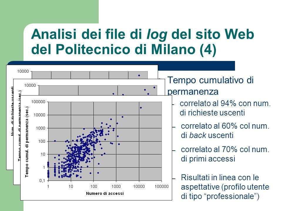 Analisi dei file di log del sito Web del Politecnico di Milano (4) Tempo medio di permanenza – completa incorrelazione da tutti gli altri parametri – valutare linteresse degli utenti col tempo di permanenza non sembra quindi metrica valida.