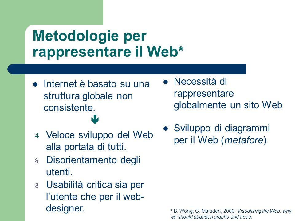 Metodologie per rappresentare il Web* Necessità di rappresentare globalmente un sito Web Sviluppo di diagrammi per il Web (metafore) Internet è basato su una struttura globale non consistente.
