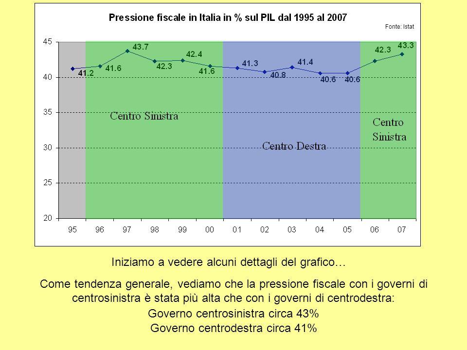 Ma, Più Pressione Fiscale = Più Tasse.Non Sempre.