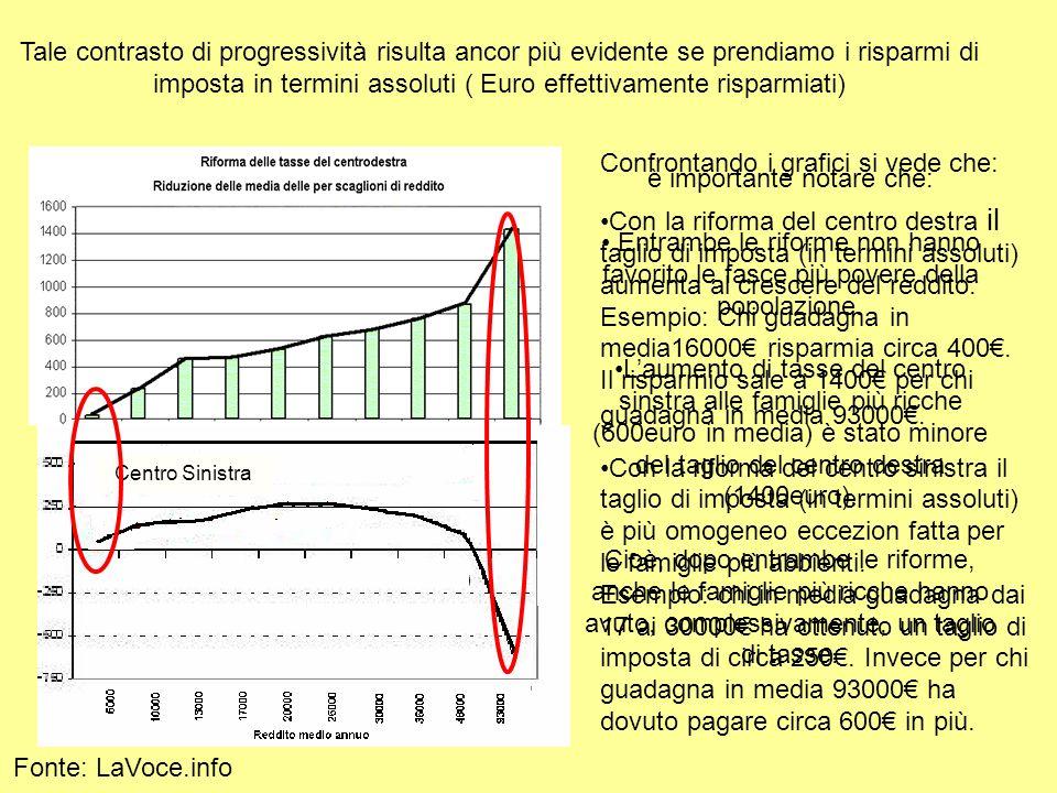 E importante precisare che lanalisi presentata non ha preso in considerazione le imposte locali, che fanno variare sensibilimente sia il livello di pressione fiscale che di progressività.