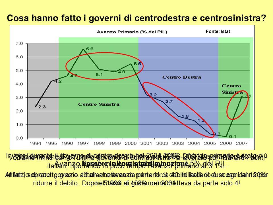 3) CERCHIAMO ORA DI FARE LUCE SULLA QUESTIONE DELLE TASSE è vero che durante i governi di centro sinistra la pressione fiscale é piú alta che durante i governi di centro destra.
