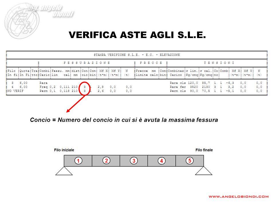 VERIFICA ASTE AGLI S.L.E. Concio = Numero del concio in cui si è avuta la massima fessura