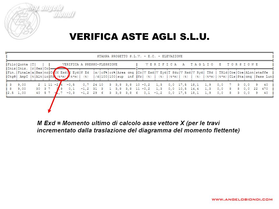 VERIFICA ASTE AGLI S.L.U. M Exd = Momento ultimo di calcolo asse vettore X (per le travi incrementato dalla traslazione del diagramma del momento flet