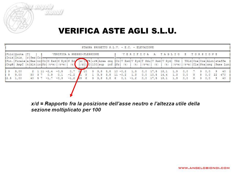 VERIFICA ASTE AGLI S.L.U. x/d = Rapporto fra la posizione dell'asse neutro e l'altezza utile della sezione moltiplicato per 100