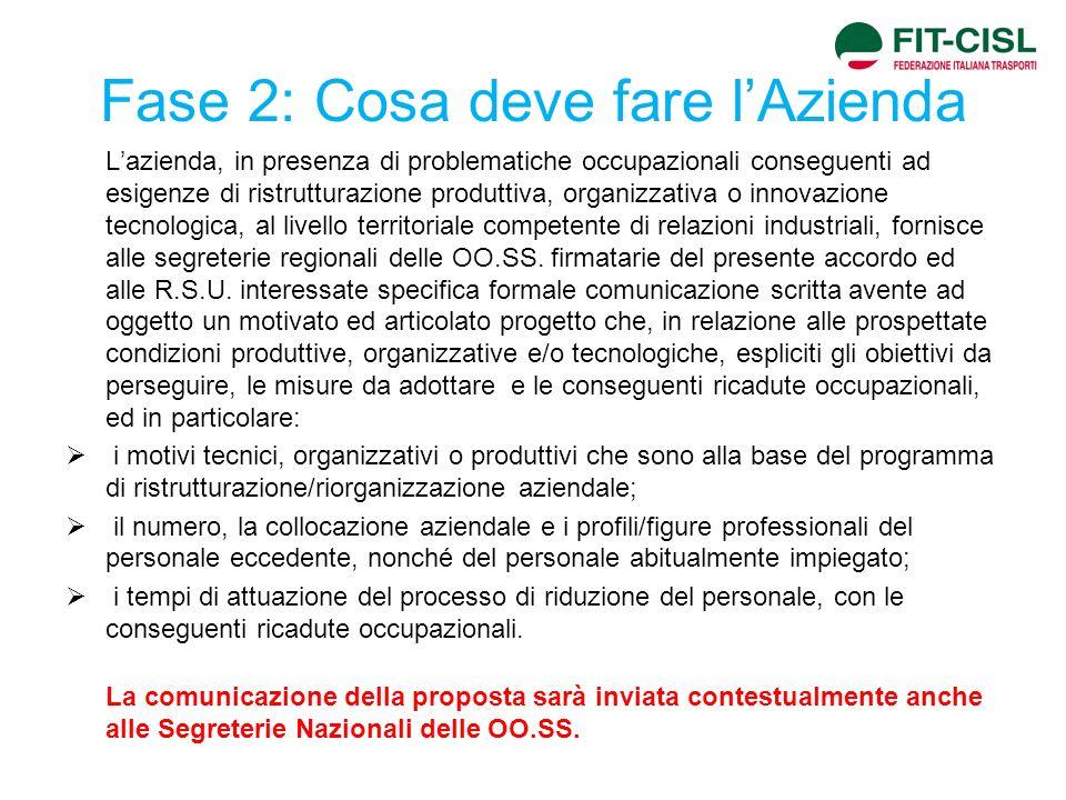 Fase 2: Cosa deve fare lAzienda Lazienda, in presenza di problematiche occupazionali conseguenti ad esigenze di ristrutturazione produttiva, organizza