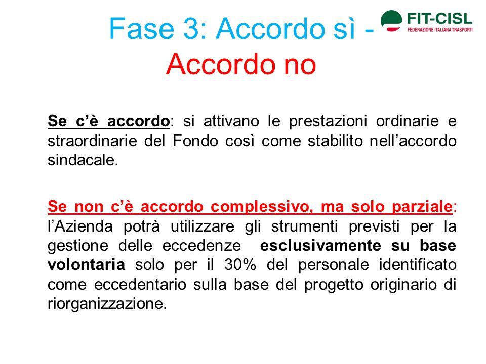 Fase 3: Accordo sì - Accordo no Se cè accordo: si attivano le prestazioni ordinarie e straordinarie del Fondo così come stabilito nellaccordo sindacal
