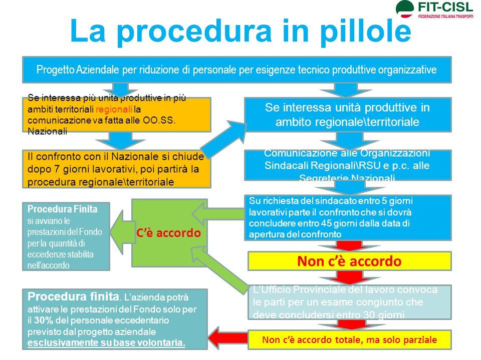 La procedura in pillole Progetto Aziendale per riduzione di personale per esigenze tecnico produttive organizzative Se interessa unità produttive in a
