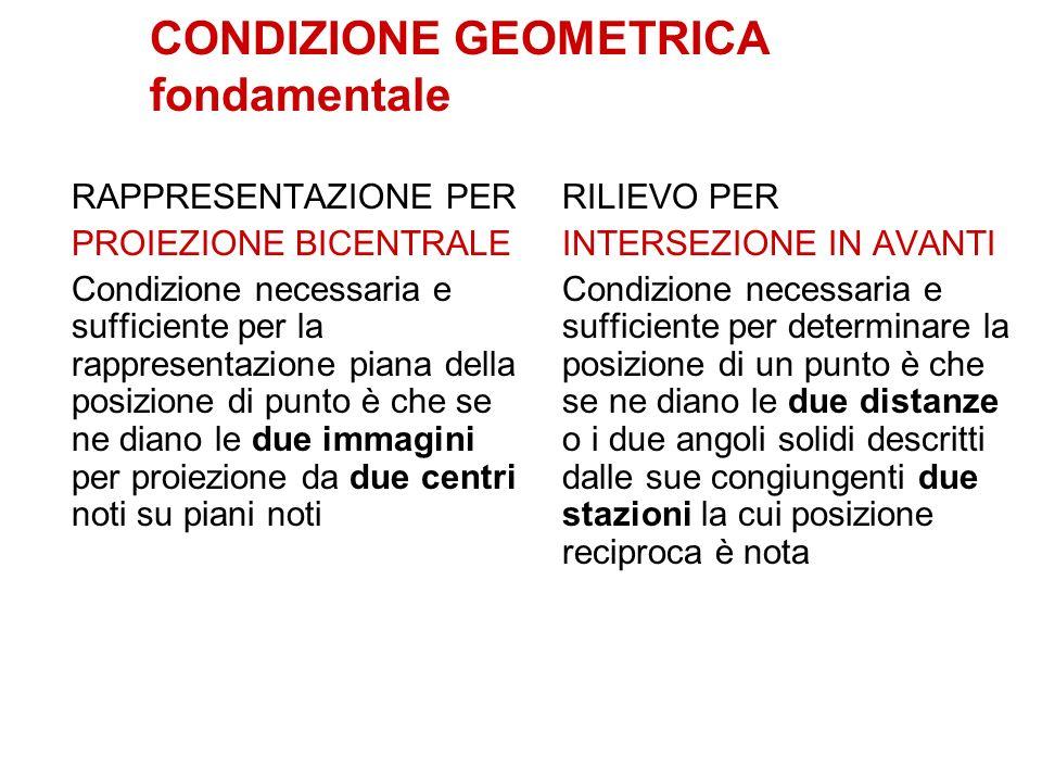 CONDIZIONE GEOMETRICA fondamentale RAPPRESENTAZIONE PER PROIEZIONE BICENTRALE Condizione necessaria e sufficiente per la rappresentazione piana della