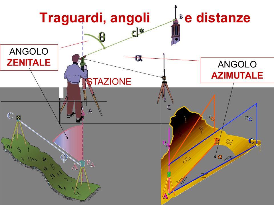 Traguardi, angoli e distanze ANGOLO ZENITALE ANGOLO AZIMUTALE STAZIONE