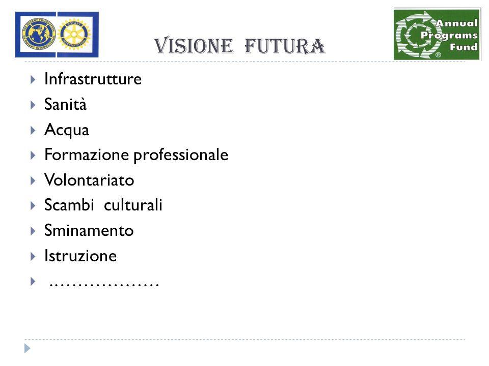 VISIONE FUTURA Infrastrutture Sanità Acqua Formazione professionale Volontariato Scambi culturali Sminamento Istruzione.………………