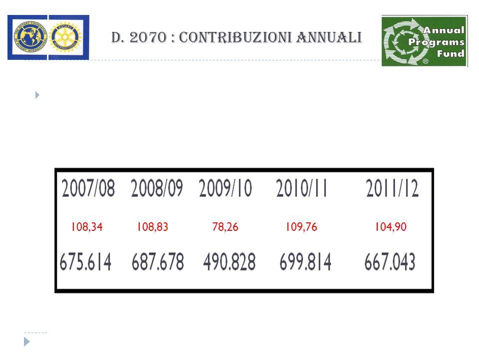 D. 2070 : Contribuzioni Annuali 108,34 108,83 78,26 109,76 104,90