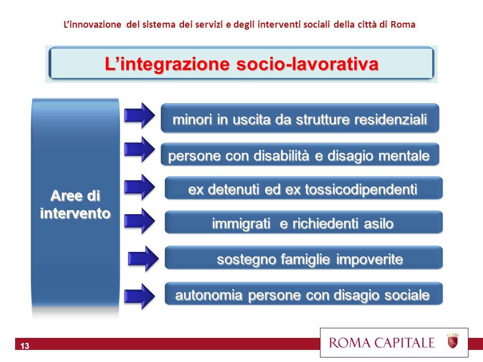13 Aree di intervento minori in uscita da strutture residenziali Linnovazione del sistema dei servizi e degli interventi sociali della città di Roma L