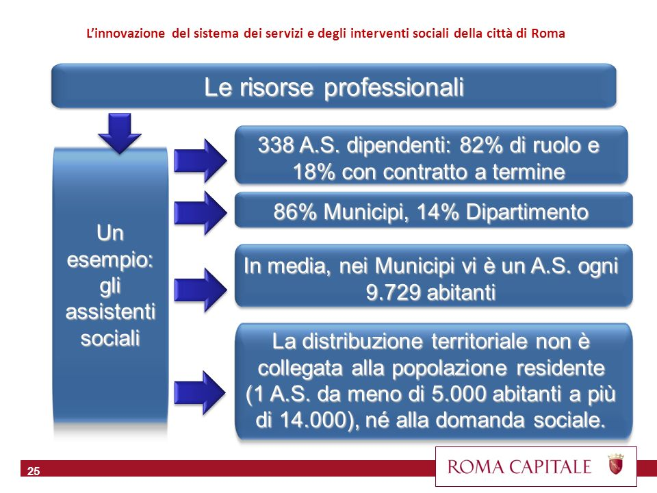 Le risorse professionali 25 86% Municipi, 14% Dipartimento Un esempio: gli assistenti sociali Linnovazione del sistema dei servizi e degli interventi sociali della città di Roma 338 A.S.
