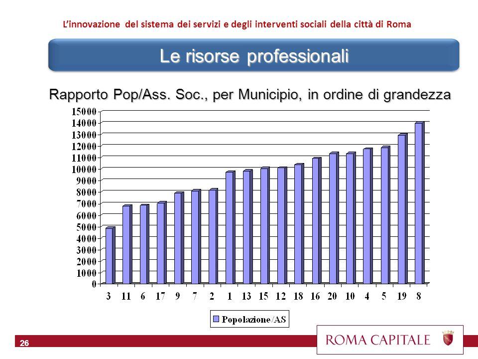 26 Linnovazione del sistema dei servizi e degli interventi sociali della città di Roma Le risorse professionali Rapporto Pop/Ass. Soc., per Municipio,
