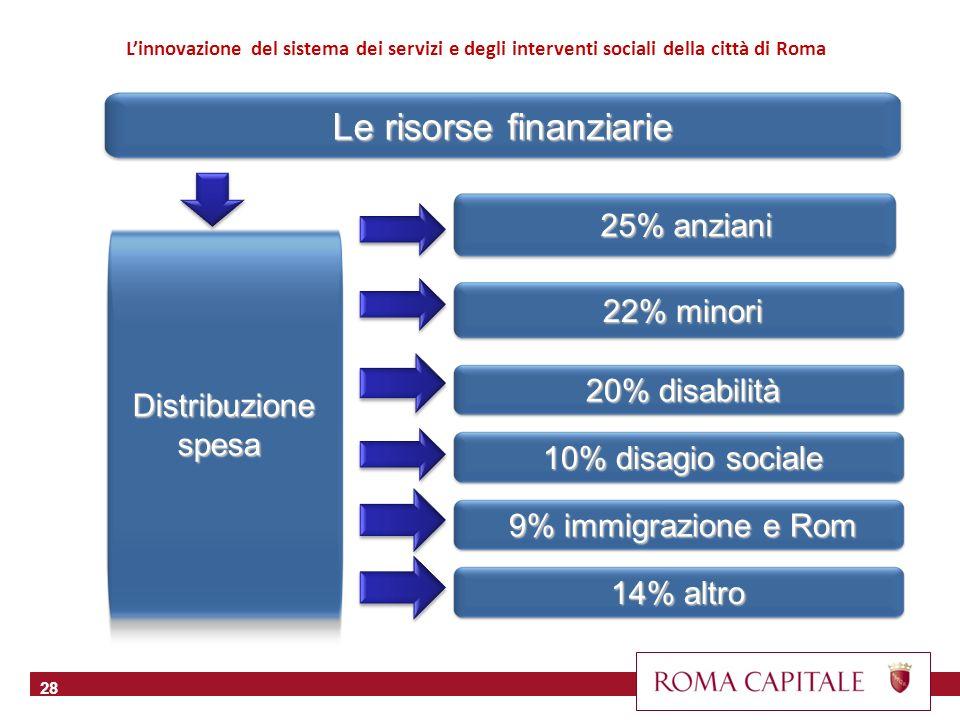 Le risorse finanziarie 28 25% anziani 25% anziani Linnovazione del sistema dei servizi e degli interventi sociali della città di Roma Distribuzione spesa Distribuzione spesa 22% minori 22% minori 20% disabilità 20% disabilità 10% disagio sociale 10% disagio sociale 9% immigrazione e Rom 9% immigrazione e Rom 14% altro