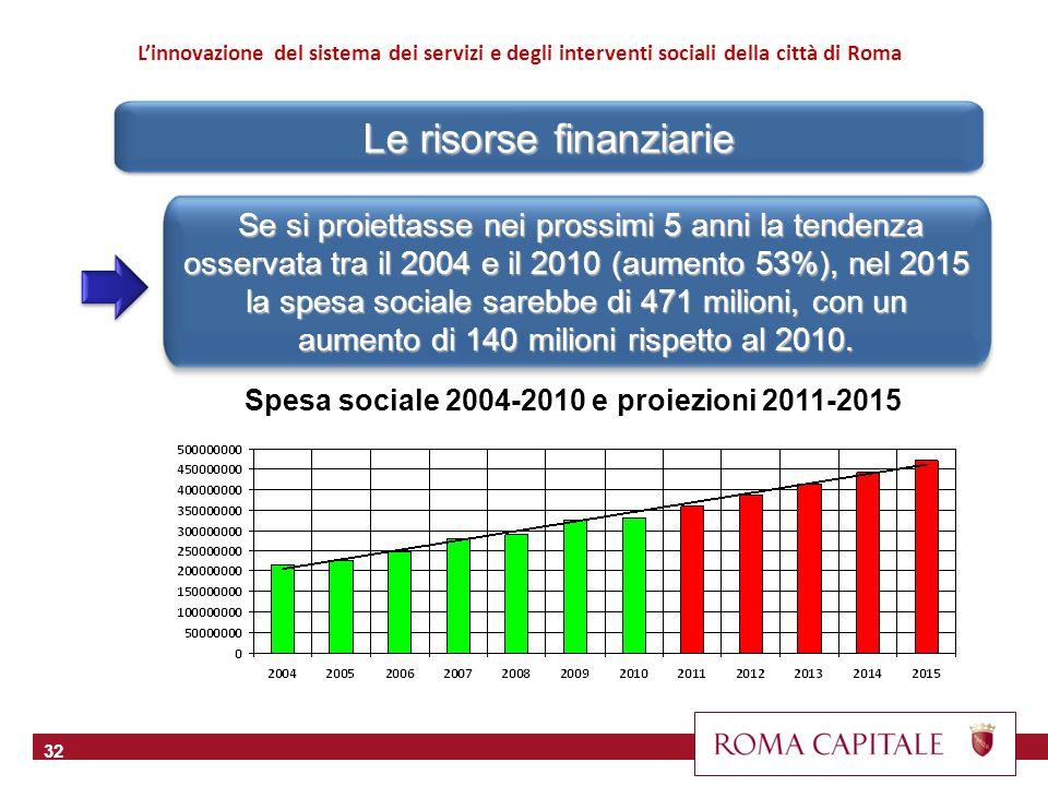 Le risorse finanziarie 32 Linnovazione del sistema dei servizi e degli interventi sociali della città di Roma Se si proiettasse nei prossimi 5 anni la tendenza osservata tra il 2004 e il 2010 (aumento 53%), nel 2015 la spesa sociale sarebbe di 471 milioni, con un aumento di 140 milioni rispetto al 2010.
