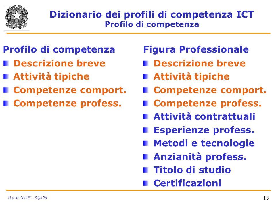 Dizionario dei profili di competenza ICT Profilo di competenza Profilo di competenza Descrizione breve Attività tipiche Competenze comport. Competenze