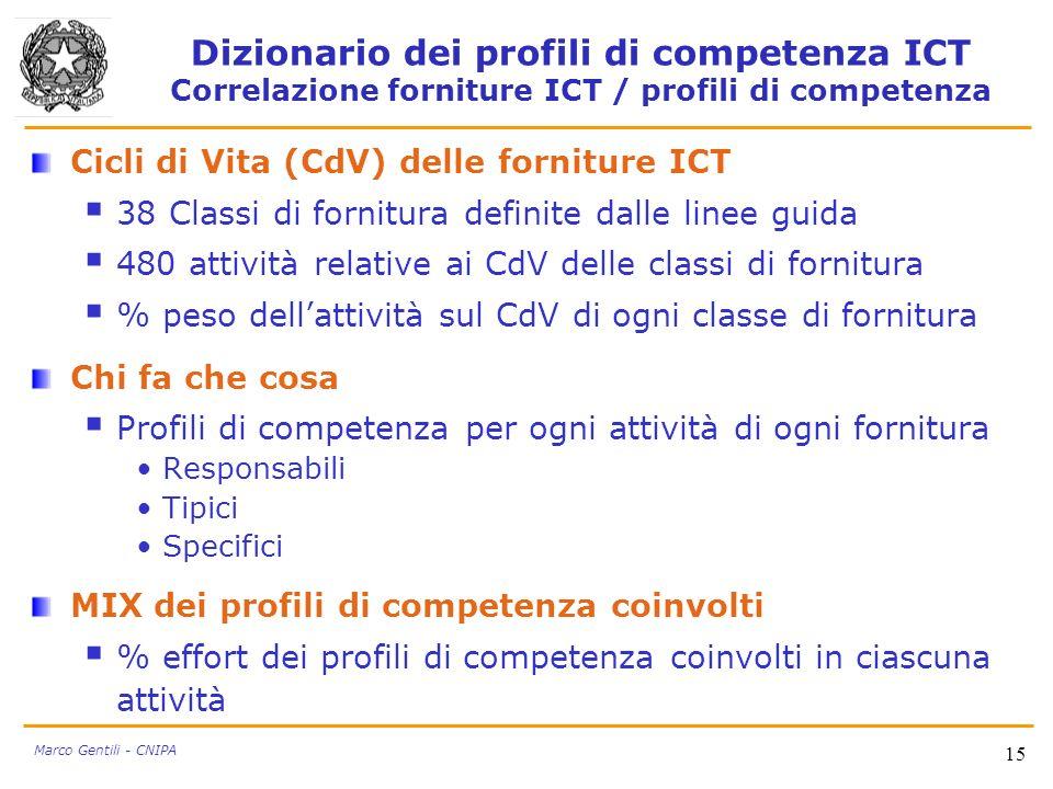 15 Marco Gentili - CNIPA Dizionario dei profili di competenza ICT Correlazione forniture ICT / profili di competenza Cicli di Vita (CdV) delle fornitu