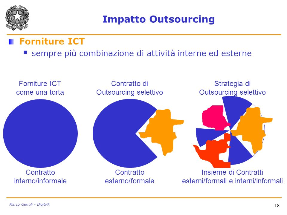 18 Marco Gentili - DigitPA Impatto Outsourcing Forniture ICT sempre più combinazione di attività interne ed esterne Forniture ICT come una torta Contr