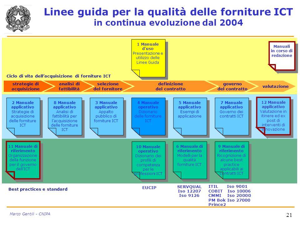 21 Marco Gentili - CNIPA Linee guida per la qualità delle forniture ICT in continua evoluzione dal 2004 4 Manuale operativo Dizionario delle forniture