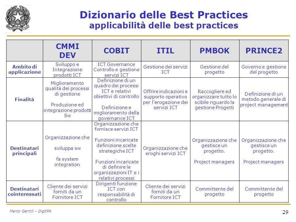Dizionario delle Best Practices applicabilità delle best practices CMMI DEV COBITITILPMBOKPRINCE2 Ambito di applicazione Sviluppo e Integrazione prodo