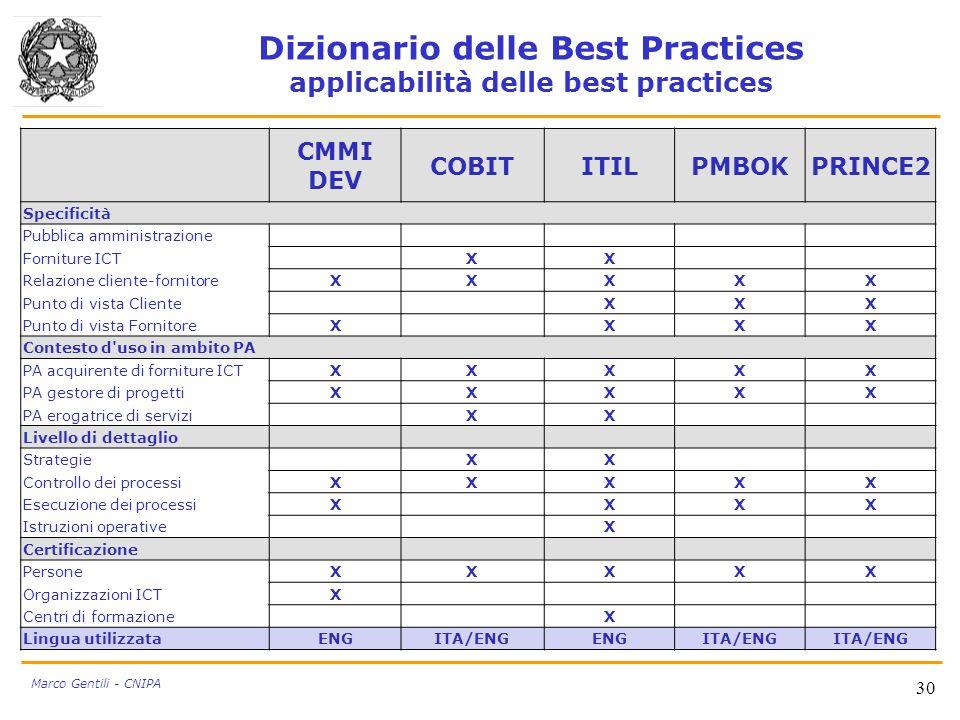 Dizionario delle Best Practices applicabilità delle best practices 30 Marco Gentili - CNIPA CMMI DEV COBITITILPMBOKPRINCE2 Specificità Pubblica ammini