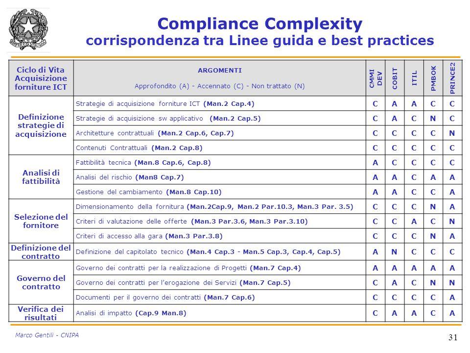 Compliance Complexity corrispondenza tra Linee guida e best practices 31 Marco Gentili - CNIPA Ciclo di Vita Acquisizione forniture ICT ARGOMENTI Appr