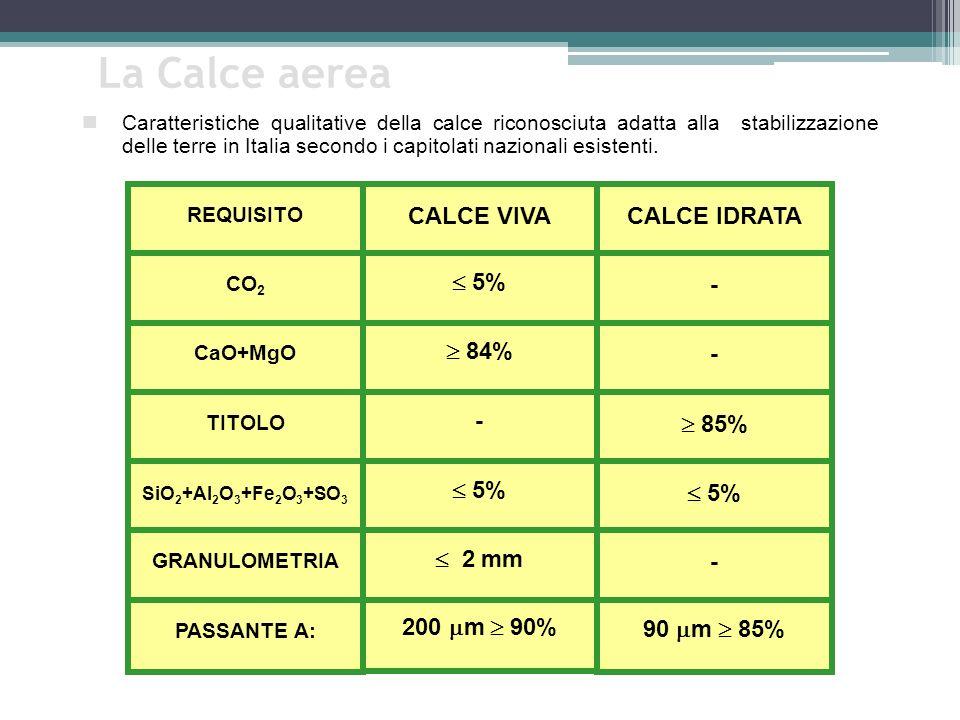 REQUISITO CALCE VIVACALCE IDRATA CO 2 5% - CaO+MgO 84% - TITOLO - 85% SiO 2 +Al 2 O 3 +Fe 2 O 3 +SO 3 5% GRANULOMETRIA 2 mm - PASSANTE A: 200 m 90% 90 m 85% La Calce aerea Caratteristiche qualitative della calce riconosciuta adatta alla stabilizzazione delle terre in Italia secondo i capitolati nazionali esistenti.