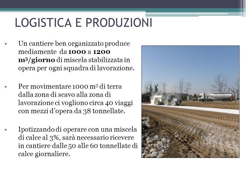 Un cantiere ben organizzato produce mediamente da 1000 a 1200 m 3 /giorno di miscela stabilizzata in opera per ogni squadra di lavorazione.